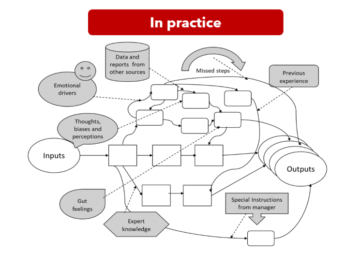 convoluted process in practice