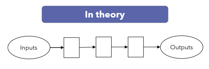 simple process in theory