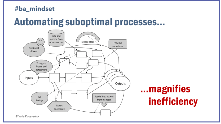 Automating Suboptimal Processes magnifies inefficiency