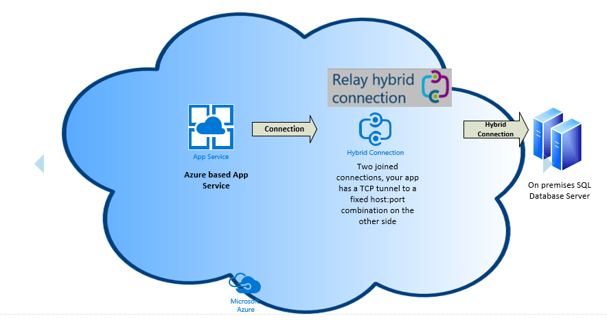 How to create a Hybrid Connection from Azure App Service to on premises SQL Server