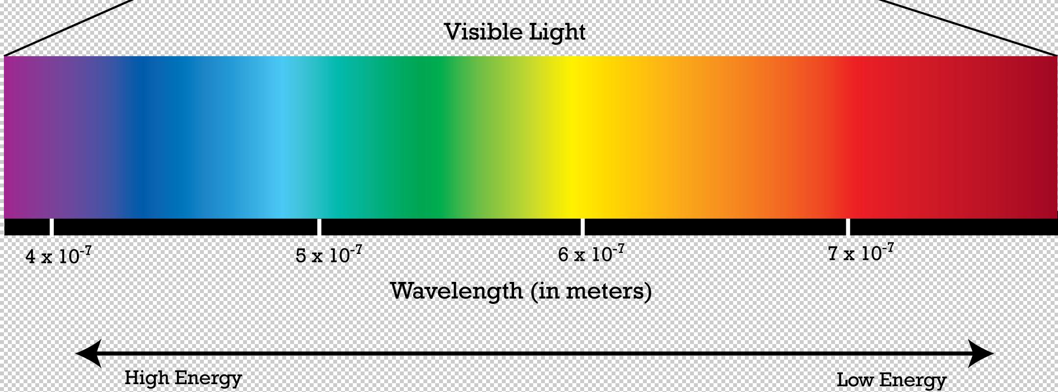 Electromagnetic Spectrum Wander Woman Thea