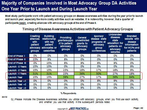 Advocacy Groups Disease Activity timings