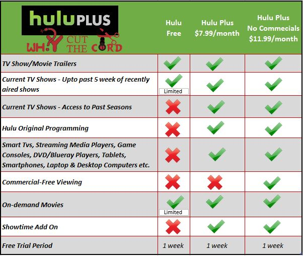 hulu plus plan comparison chart july 2016 hulu plus an in depth review why cut the cord  at eliteediting.co
