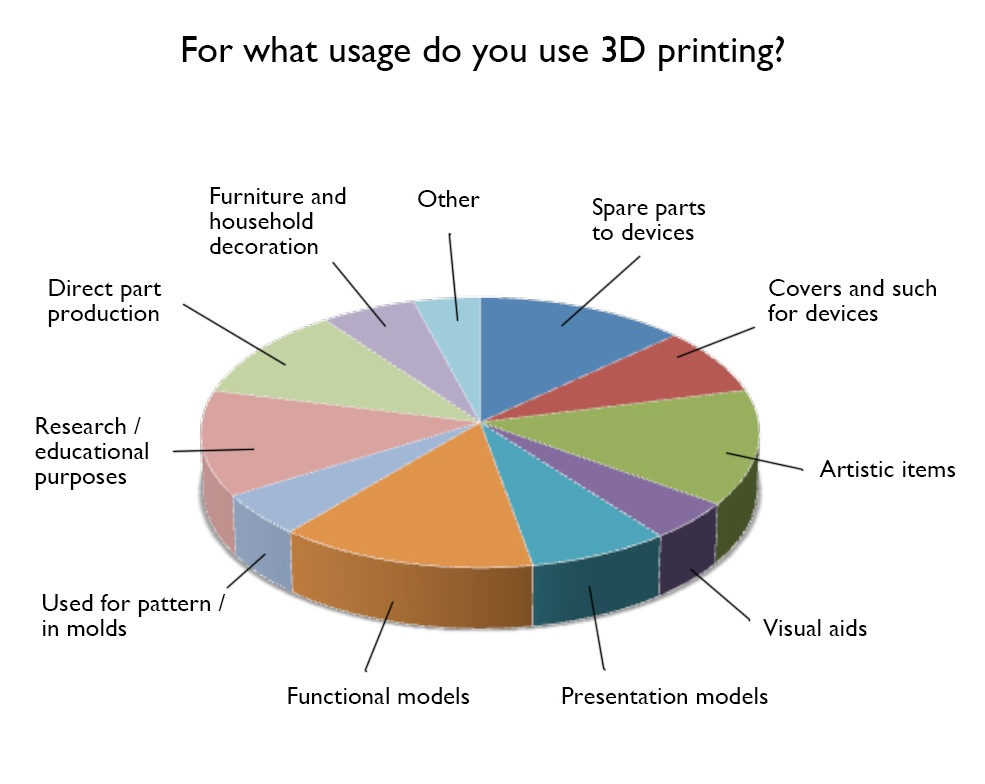 Science Classroom Design Standards ~ D printing wave of the future why files