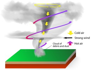 Tornadoes strike again How do they work? | The Why Files