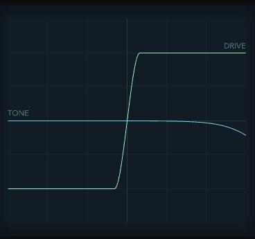 Logic Pro X Overdrive Plugin