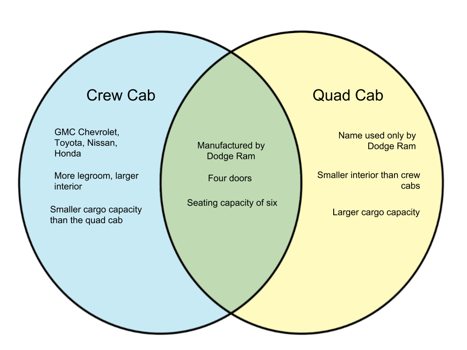 Difference Between Crew Cab and Quad Cab - WHYUNLIKE.COM