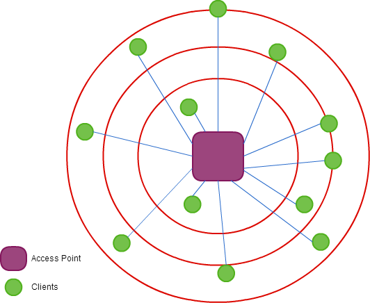 Typical BTS Scenario of a WISP
