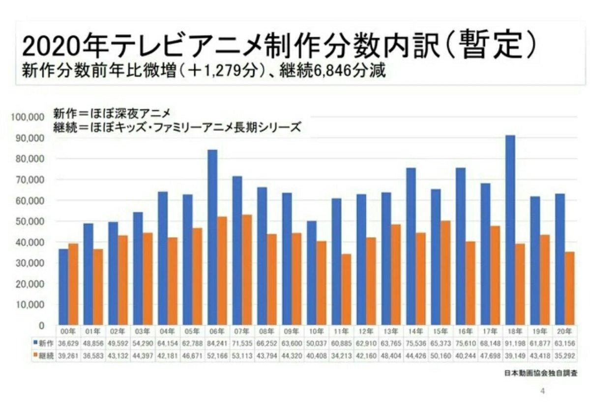 Laporan Industri AJA: Produksi Anime TV 6,5% Lebih Sedikit pada Tahun 2020 2