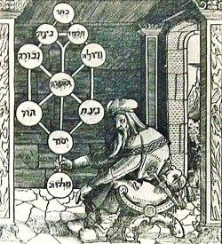 Kabbalistische levensboom, zoals afgebeeld op de titelpagina van Portae Lucis (Poorten van het Licht) van Paulus Ricius (1516)