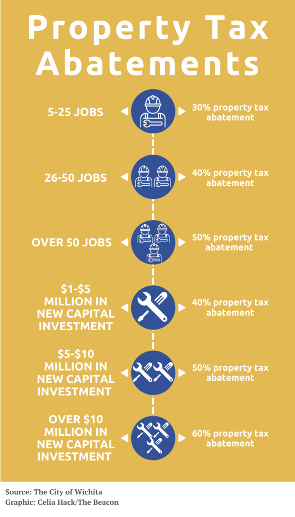 The city of Wichita offers property tax abatements for businesses based on how many new jobs they will bring, and how much they spend in capital investment. (Graphic by Celia Hack)