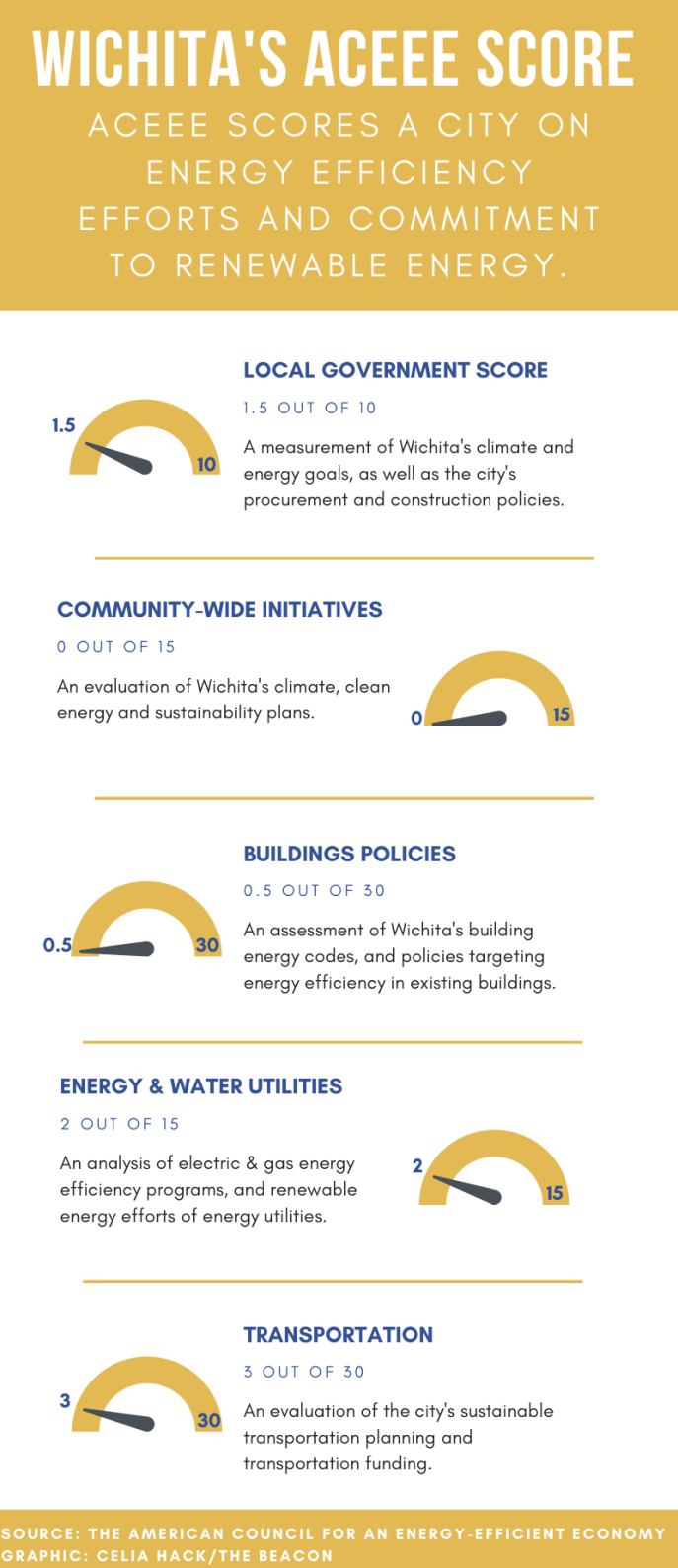 This graphic shows that the City of Wichita scores low on energy efficiency efforts and commitment to renewable energy. (Graphic by Celia Hack)