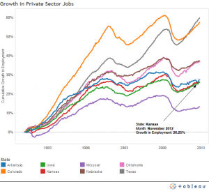 Private sector job growth, Kansas and selected states