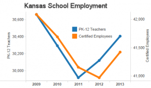 Kansas school employment