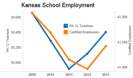 Kansas school employment: The statistics and the claims