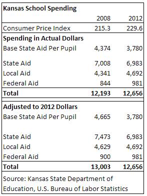 kansas-school-spending-2008-2012