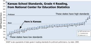 Kansas Grade 4 Reading Standards