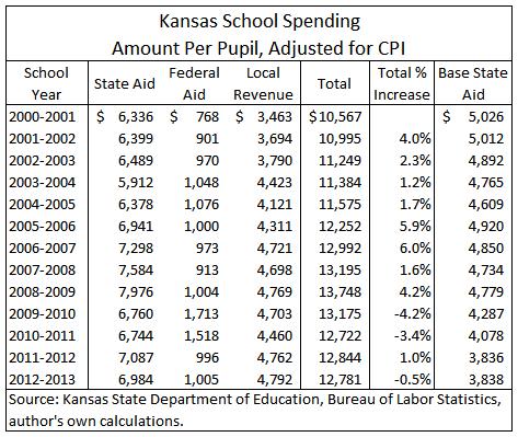 kansas-school-spending-2013-10-table-01