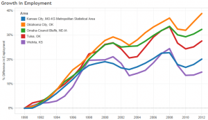 employment-growth-visioneering-2013-12