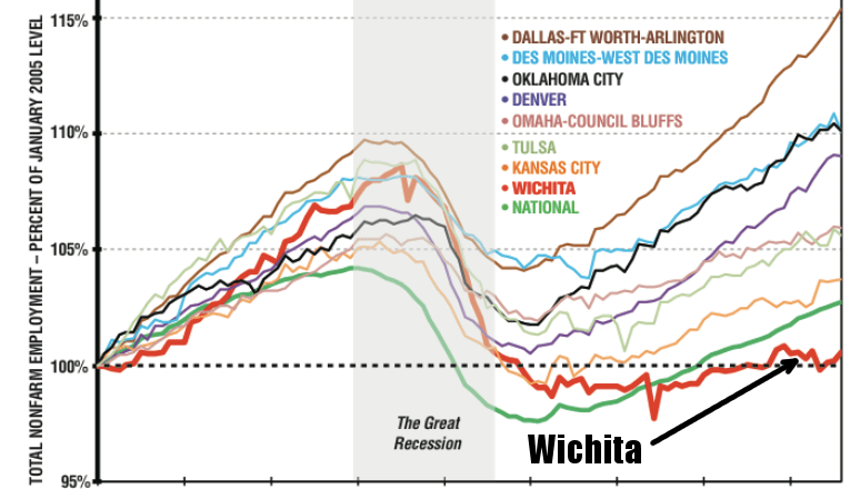 To Wichita, a promise to wisely invest if sales tax passes