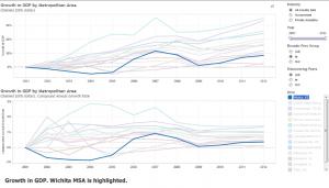 growth-gdp-metropolitan-area-wichita-2012-01