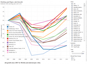 wichita-peer-job-growth-2007-2014-01