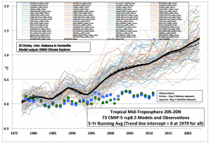 Temperatures v Predictions 1976-2013 b