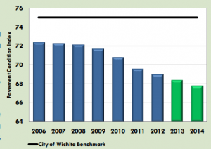 Wichita Pavement Condition Index, from the city's 2012 Performance Measure Report