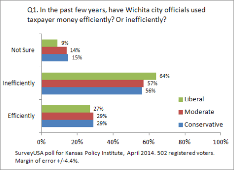 kansas-policy-institute-2014-04-q01-03