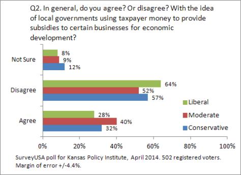 kansas-policy-institute-2014-04-q02-03
