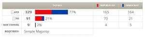 H.J.Res. 117 (112th) votes