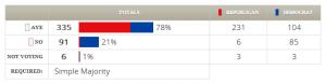 H.J.Res. 44 (112th) votes