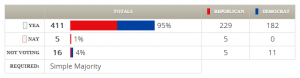 H.R. 2055 (112th) on passage votes