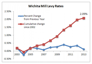 Change in Wichita mill levy rates, year-to-year and cumulative.
