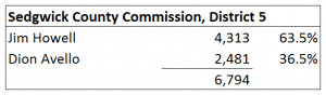 Sedgwick County Commission, district 5