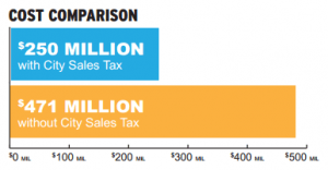 City of Wichita information on proposed sales tax