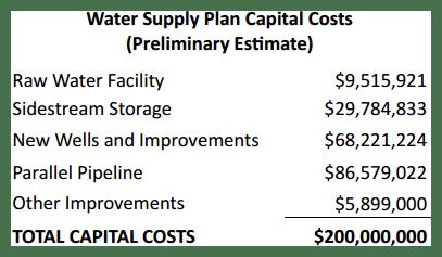 Wichita Water Supply Plan Capital Costs