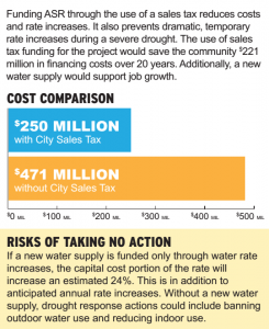 Wichita proposed sales tax explanation on water