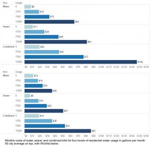 Water bills for different levels of usage. Average of 50 cities on top; Wichita on bottom. Click for larger version.