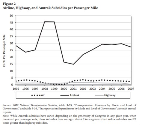 Airline, Highway, and Amtrak Subsidies per Passenger Mile, Cato Institute, 2012