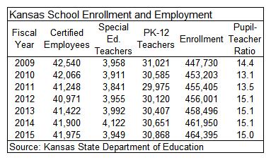 Kansas School Enrollment and Employment