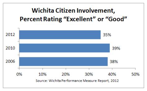 Wichita citizen involvement, percent rating excellent or good 2012