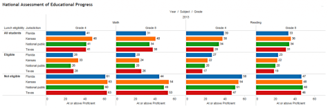 NAEP scores grouped by free/reduced lunch eligibility. Click for larger version.