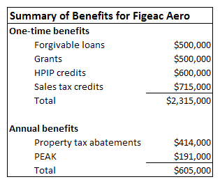 Summary of benefits for Figeac Aero