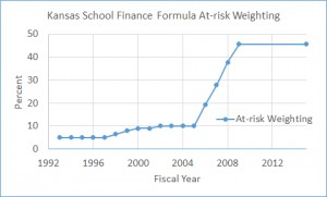 Kansas school finance formula at-risk weighting history. Click for larger version.