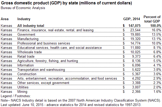 Gross Domestic Product for Kansas by Industry.