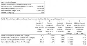 Sedgwick County spending analysis based on Kansas Health Institute model. Click for larger version.