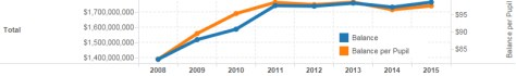 Example from Kansas school fund balances visualization.