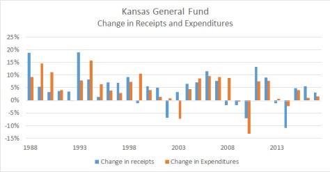 Kansas General Fund Change Revenue Expenditures 2016-01
