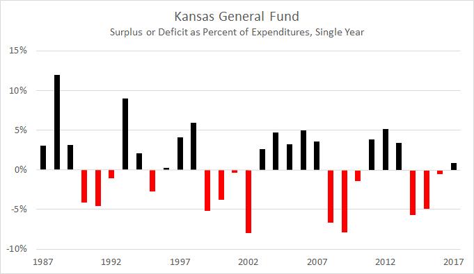 Kansas General Fund Deficit 2016-01